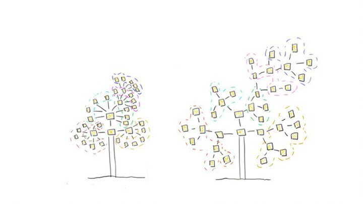 Knowledge tree with multiple layers