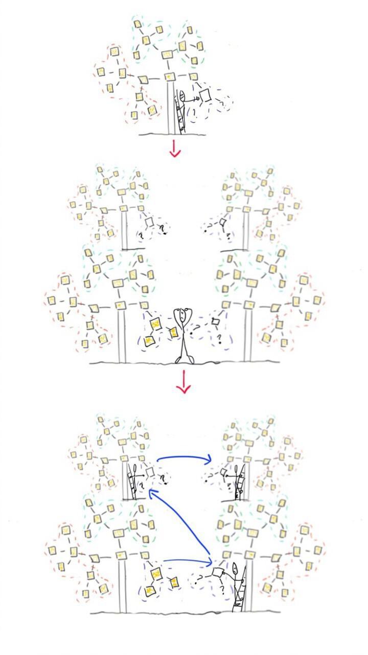 Updating knowledge tree