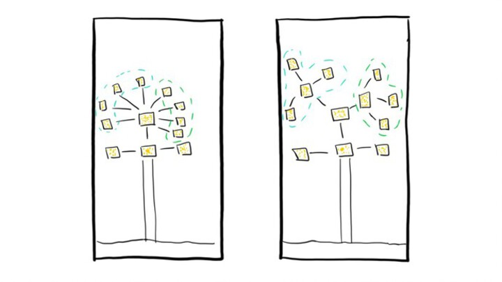 Knowledge tree with a layer of indirection applied